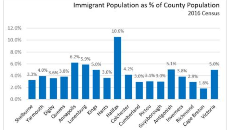 Immigrant Population as Percent of Country Population - 2016 Census